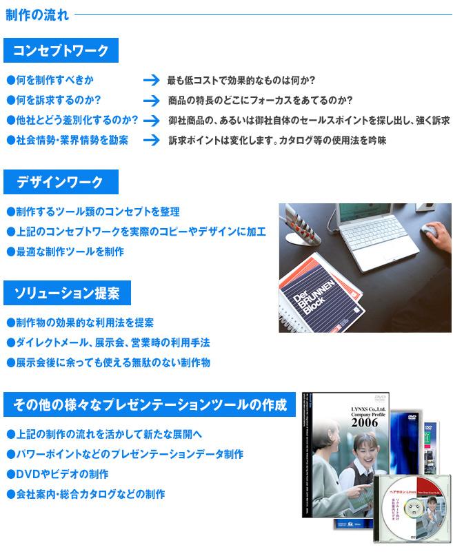 コンセプトワーク/デザインワーク/ソリューション提案/プレゼンテーションツールの制作